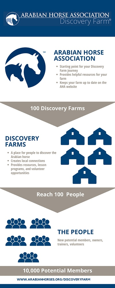 Discovery Farms Infographic